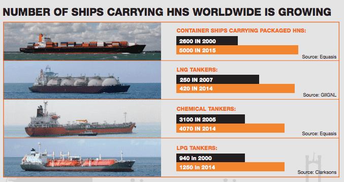 Dünya Çapında Tehlikeli Yük Taşıyan Gemilerin Sayısı Artıyor Tehlikeli ve Zararlı Yükler İçin Tazminat Düzenlemesi