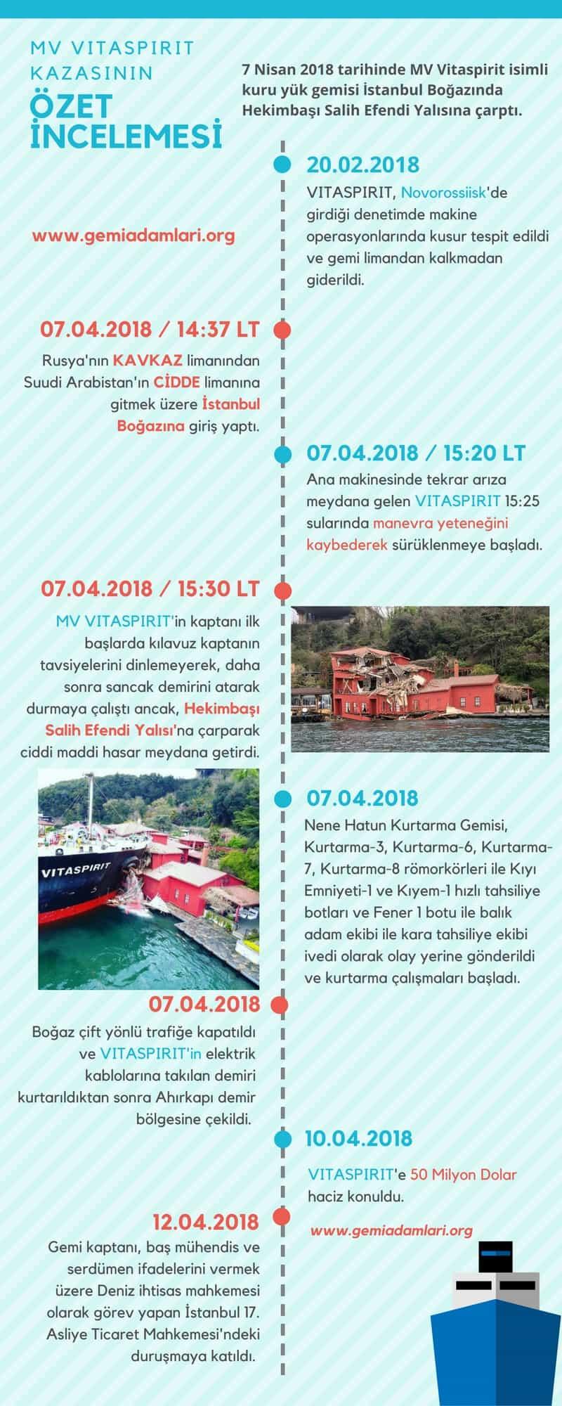 Vitaspirit Kazası - Hekimbaşı Salih Efendi Yalısı - İstanbul Boğaz - Bosphorus